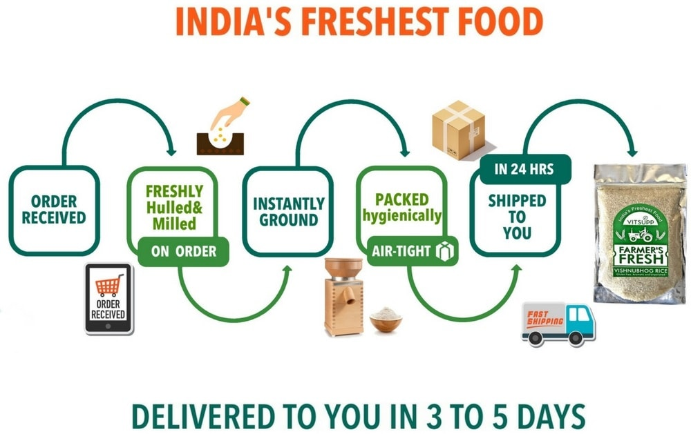 How to Get Food Fresh to Home